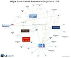 Here's Where 6 Banking Giants Are Placing Their Bets On FinTech Startups I CBinsights
