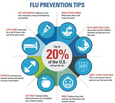 There are several basic and simple rules that can help us to prevent flu and to stop it from spreading. Flu viruses are spread from person to person mainly through coughing and sneezing. Compliance with certain preventive measures can help us stay healthy.