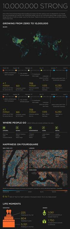 FourSquare Timeline: From Location-Based Social Network #Startup to 10 Million Users Animated #infographic