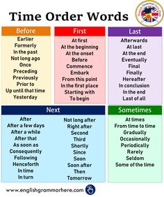 Time order words in English – English grammar here – … - Bildung Essay Writing Skills, English Writing Skills, Book Writing Tips, Writing Words, English Lessons, English Vocabulary Words, Learn English Words, English Phrases, English Grammar