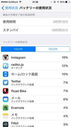 2014年11月14日のiPhone6バッテリー使用状況!使用時間5時間19分、スタンバイ18時間25分!バッテリー残量39%でした!今日はinstagram投稿はほぼiPadですが、使用1位はキャプションの編集や、いいね!の確認、投稿見るのに使ったから。