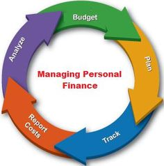 the way to manage personal finance