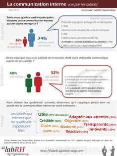 [Infographies] - La communication interne vue par les salariés #agence #communication #interne