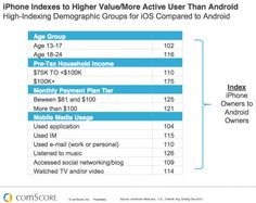 53 New Mobile Marketing Facts [Research/Charts]