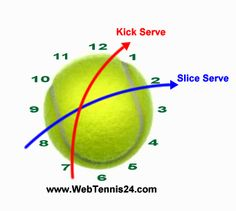 How slice and kick serves are created.