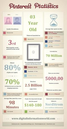 Some #Pinterest stats... #Infographic via #BornToBeSocial