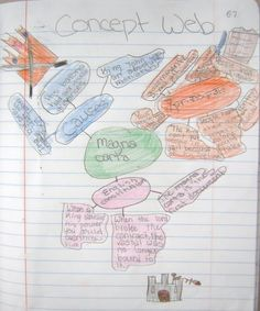 Illustrated Outlines and Concept Maps – Interactive Notebooks Assignments « Teaching Social Studies Social Studies Lesson Plans, Social Studies Notebook, Social Studies Resources, Teaching Social Studies, Teaching History, Interactive Writing Notebook, Interactive Student Notebooks, Concept Web, Teacher Humor