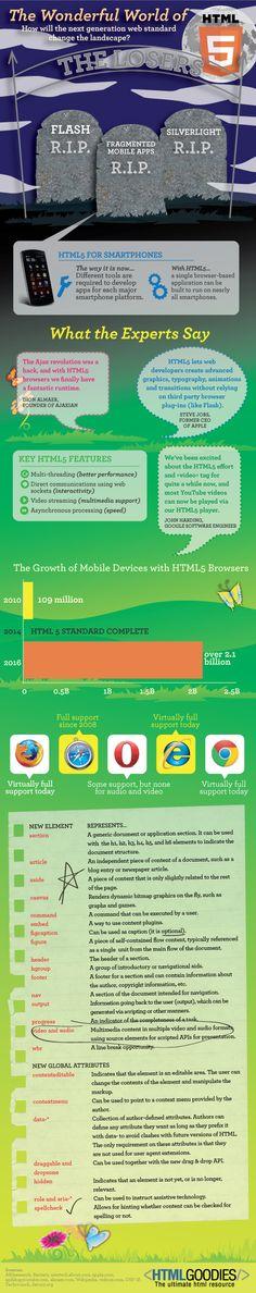 The Wonderful World of #HTML5