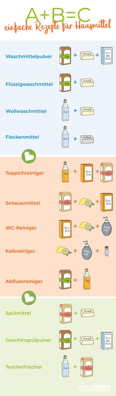A + B = C: Hausmittel-Rezepte zum natürlichen Reinigen, Waschen, Putzen A + B = C: it is so easy to make many cleaning and household detergents. Expensive, garbage-intensive and health-damaging means from the trade are usually not necessary.