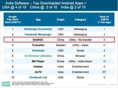 The 3rd Most Popular App of India in 2017 #SHAREit #apps #india #mostdownloaded #news #androidapps #topapps #bestapps #popularapp #filetransfer #sharezone #sharefileseasily #sharephotos #crossplatform