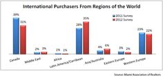 Foreign Buyers Still Boon to Florida Housing Market in 2012