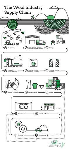 Wool Supply Chain | International Wool Textile Organisation