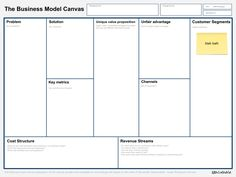 Business Model Canvas blank image