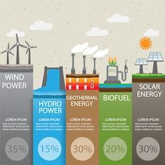 type of renewable energy info graphics background and elements. there are solar wind hydro bio fuel geothermal energy for layout banner web design statistic brochure template. Types Of Renewable Energy, Uses Of Solar Energy, Solar Energy Panels, Solar Panels For Home, Solar Energy System, Solar Power, Renewable Sources, Solar Projects, Energy Projects