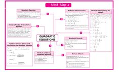 Roots Of Quadratic Equation, Neet Notes, Arithmetic Progression, Coordinate Geometry, Completing The Square, Line Math, Marking Scheme, Math Tutorials, Math Sheets