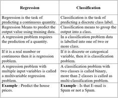 Supervised Learning is the Machine Learning task of learning a function that maps an input to an output based on example input-output pairs. It infers a function from labeled training data consisting of a set of training examples. Statistics Notes, What Is Data Science, Class Labels, Supervised Learning, Logistic Regression, Machine Learning Models, Technology Support, Deep Learning, Data Analytics