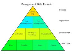 How the Employer Benefits From Developing Management Skills of Their Employees