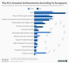The EU's Greatest Achievements, According To Europeans http://betiforexcom.livejournal.com/25563499.html  A year on from the UK'sBrexit referendum, Prime Minister Theresa May is set to visit Brussels today and outline her government's negotiating position on the future rights of EU citizens living in the UK.As Statista's Niall McCarthy notes, a recently releasedChatham House-Kantar surveyfound that freedom to live and workacross the EUis considered one of the EU's top three triumphs by…