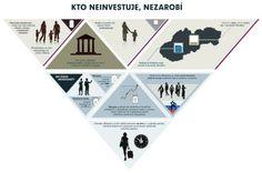Infografika: Kto neinvestuje, nezarobí