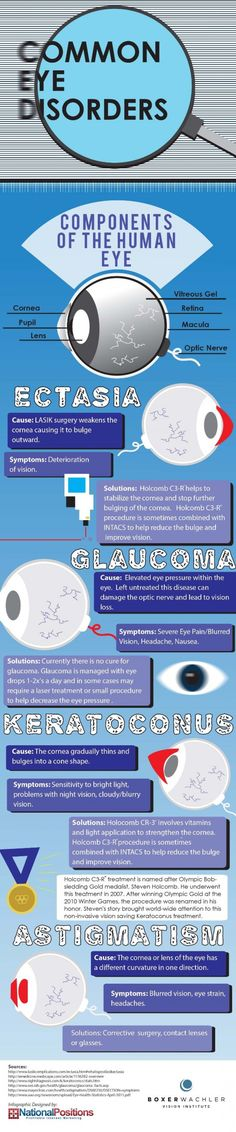 Common Eye Disorders