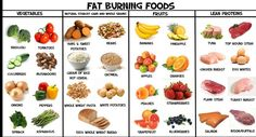 Fat Burning Foods-Potent Foods for to Lose Weight & Live Healthy | 2 Day Diet Plan - Weight Loss Diet Plan for Vegetarians