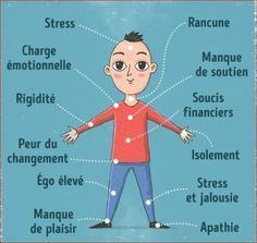 12 signals our body sends to tell us we are too stressed Self Development, Personal Development, Spiritual Development, Le Mal A Dit, Coaching, Health And Wellness, Health Fitness, Ignorant, Mo S