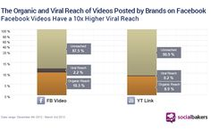 The unbearable lightness of edgerank: @socialbakers data shows that Facebook videos achieved a 10 times higher viral reach than YouTube links did! Viral Reach is the percentage of people reached via a user-generated story (like, comment, share).