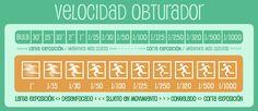 Infografía Velocidad obturador Manual basico de fotografia en español a2manosfotografia