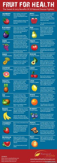 Amazing & Unique Clean Eating Gift Baskets 20 Disease Fighting Fruits and Their Nutrition for Each One! Click the pic for more nutrition tips and Disease Fighting Fruits and Their Nutrition for Each One! Click the pic for more nutrition tips and tricks! Healthy Habits, Get Healthy, Healthy Tips, Healthy Choices, Healthy Recipes, Locarb Recipes, Bariatric Recipes, Quick Recipes, Diabetic Recipes