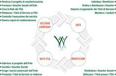 Welfare Company - Voucher Sociali Un circuito virtuoso