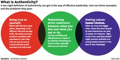 The Authenticity Paradox - HBR