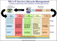ITIL's IT Service Lifecycle - The Five New Silos of IT