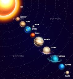 Solar system with sun and planets on orbit with universe starry sky. Galaxy with… Solar system with sun and planets on orbit with universe starry sky. Galaxy with saturn, venus and neptune planets, illustration o Solar System Projects For Kids, Space Solar System, Solar System Crafts, Solar System Planets, Our Solar System, Solar System Model Project, Solar System Painting, Galaxy Solar System, Solar System Activities