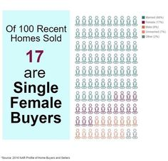 Did you know... 17% of recently sold homes were to single female buyers. #realestatestats #NARHBSat35