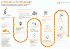 Internal Audit Roadmap | Thomson Reuters Accelus