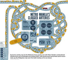 s Clogged Arteries (full version) Clogged Arteries, Manila, Time Travel, Clogs, Activities, Infographics, Clog Sandals, Infographic, Info Graphics