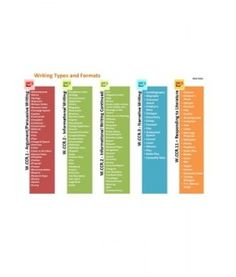 Common Core Writing Types and Formats