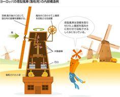 ヨーロッパの塔型風車(製粉用)の内部構造例
