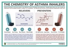 Compound Interest has created an informative infographic that explains the chemistry behind asthma medications and what the difference is between reliever inhalers and preventer inhalers. Medicinal Chemistry, Organic Chemistry, Chemistry Teacher, Science Chemistry, Study Chemistry, Physical Science, Life Science, Asthma Symptoms, School