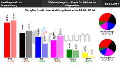 Vergleich Umfrage / Wahlergebnis: Landtagswahl Brandenburg (#ltwbb) - Forsa - 18.01.2017