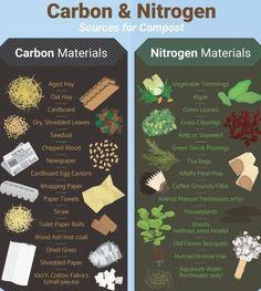 Diy Garden, Garden Pests, Garden Guide, Garden Ladder, Garden Fertilizers, Garden Table, Garden Ideas, Home Hydroponics, Aquaponics Plants