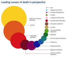 UK causes of death infographic - atlas of risk - The main idea is to visually show that our fears are often misplaced, and that most of us should worry more about quitting smoking and eating more vegetables than dying in a murder or freak accident. #health