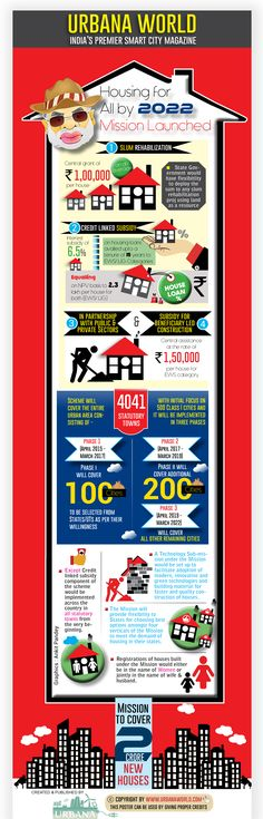 Housing for all by 2022 City Magazine, Smart City, Infographic, New Homes, Product Launch, Cities, House, India, Graphics