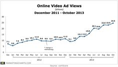 #VideoAd views via @ComScore last 23 months - hypergrowth (200%+) - go #mobilevideo #infographic