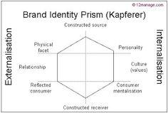 Brand Identity Prism (Kapferer)