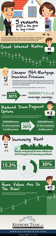 5 Reasons 2015 is the Year to Buy a Home