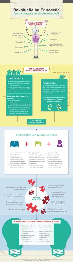 Infográfico: Revolução na Educação | Playground da Inovação Always Learning, Set You Free, Loose Weight, Kids Education, Teaching, School, Leis, Scrubs, Dresses