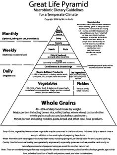 """A basic food pyramid based on Macrobiotic, grain based nutrition. Part of what we are engineering as """"Spectrum Dieting"""" #OptimisticAustin"""
