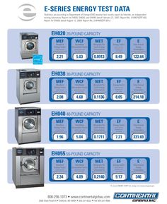 Some good data on #EnergyStar clothes washers