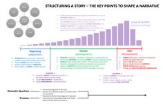 Craft Your First Story With This Creative Writing Reference Chart